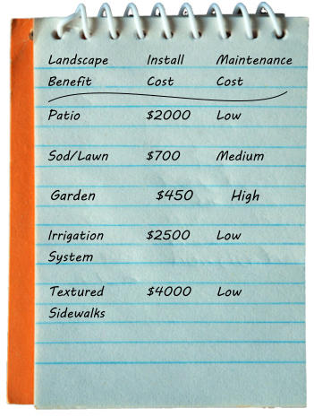 Landscape Benefit Install Cost Maintenance Cost Patio $2000 Low Sod/Lawn $700 Medium Irrigation System $2500 Low Textured Sidewalks $4000 Low Garden $450 High